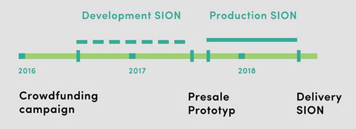 Plan de desarrollo del Sion