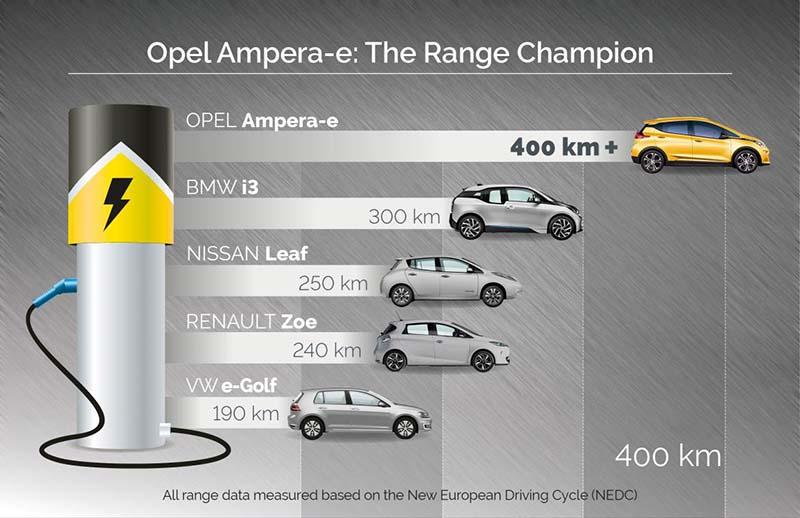 Autonomías compradas según el ciclo NEDC incluyendo el Opel Ampera-e