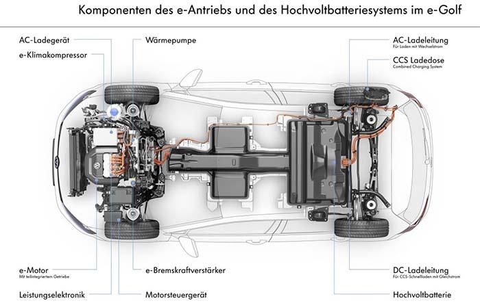 Componentes eléctricos del nuevo Volkswagen e-Golf