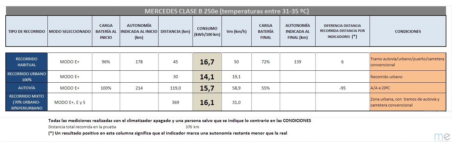 Tabla de consumos Mercedes Clase B250e