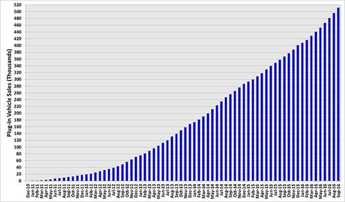 Ventas de autos electricos en estados unidos