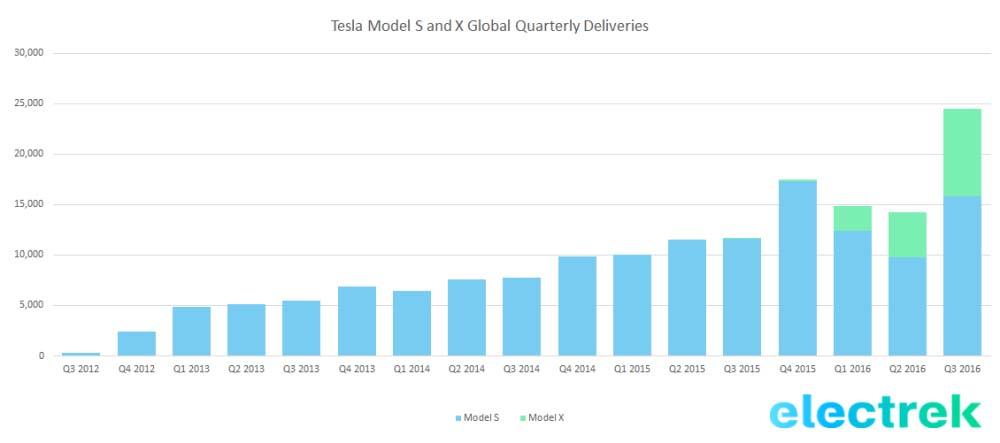 Récord de entregas de Tesla Q3 2016. Históticohistorico-de-entregas-de-tesla-por-trimestres-via-electrek