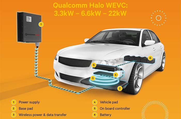Sistema Halo de recarga inalámbrica de Qualcomm