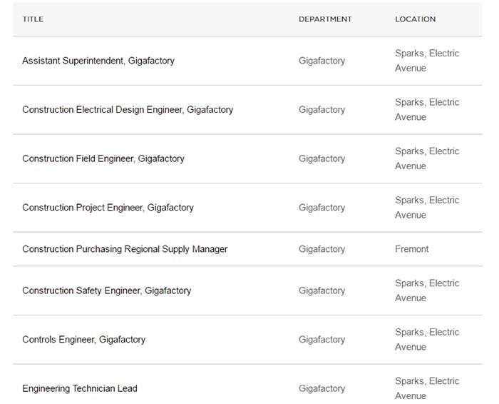 Algunos puestos de trabajo que ofrece en su web