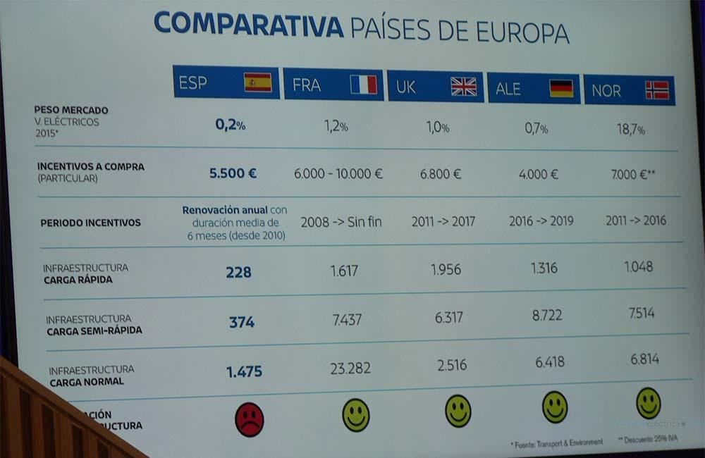 Comparativa con otros países II Foro de la Movilidad Sostenible de Nissan