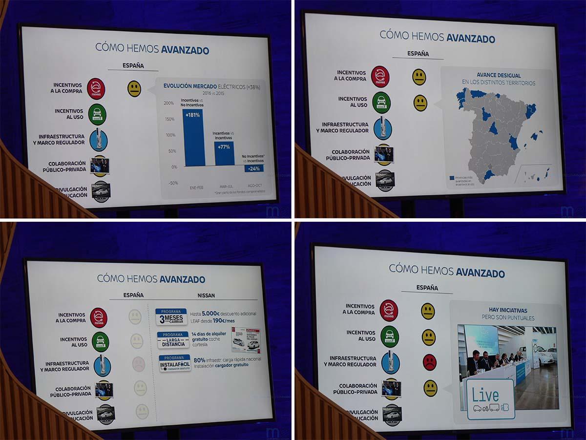 Conclusiones II Foro de la Movilidad Sostenible de Nissan