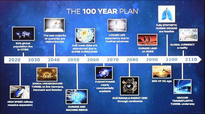 Desarrollo de la humanidad en los próximos 100 años