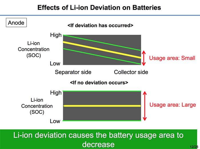 Efecto de la desviación de los inones de litio en las baterías