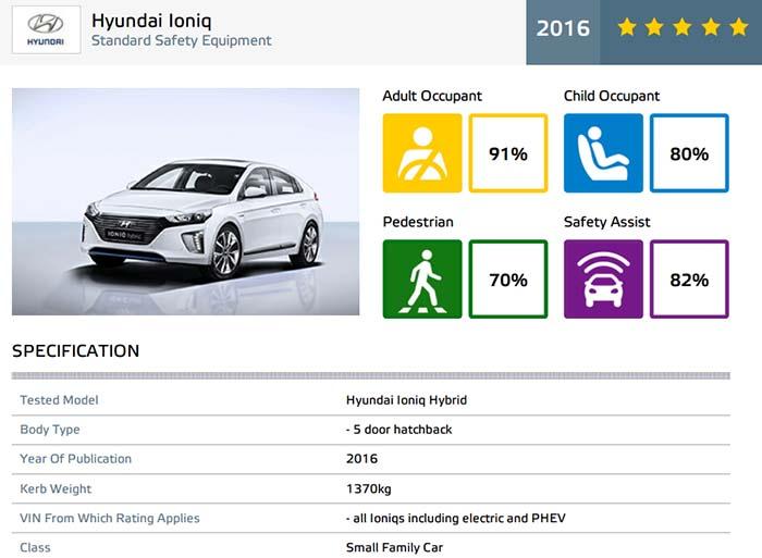 El Hyundai Ioniq logra 5 estrellas en Euro NCAP - Resultados