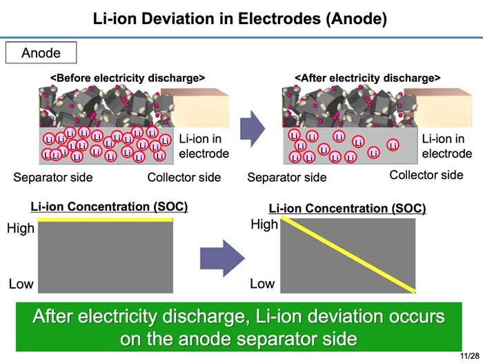 Nuevo método de observación de los iones de litio en el ánodo en las baterías de Toyota