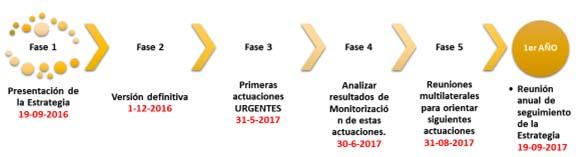 Plan de Movilidad Eléctrica de la región de Murcia