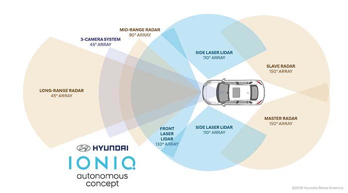 Sensores del Hyundai IONIQ Concept Autónomo