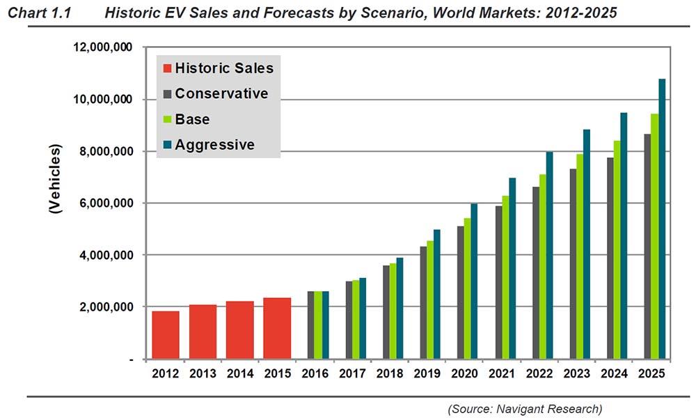 El mercado del vehículo eléctrico de 2016 a 2025 por escenarios