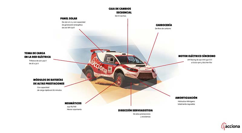 El renovado Acciona 100% Ecopowered del Dakar 2017
