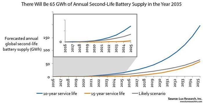 Previsión anual de baterías procedentes de coches eléctricos recuperadas para segunda vida