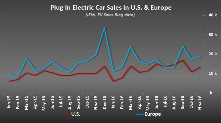 Comparativa de ventas de vehículos eléctricos entre Europa y EE.UU-Gráfico InsideEVS