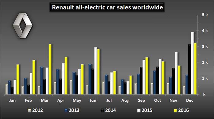 Comparativo por año de las ventas mundiales de vehículos eléctricos de Renault - Gráfico de Insideevs