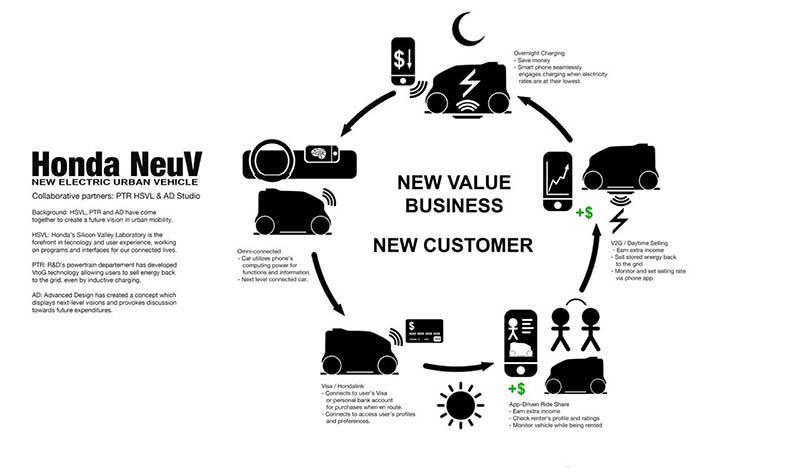 Ecosistema de movilidad colaborativa del Hond NeuV