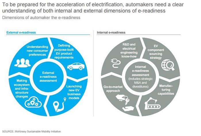 Los nuevos modelos de negocio requieren una e-readiness-preparación electrónica