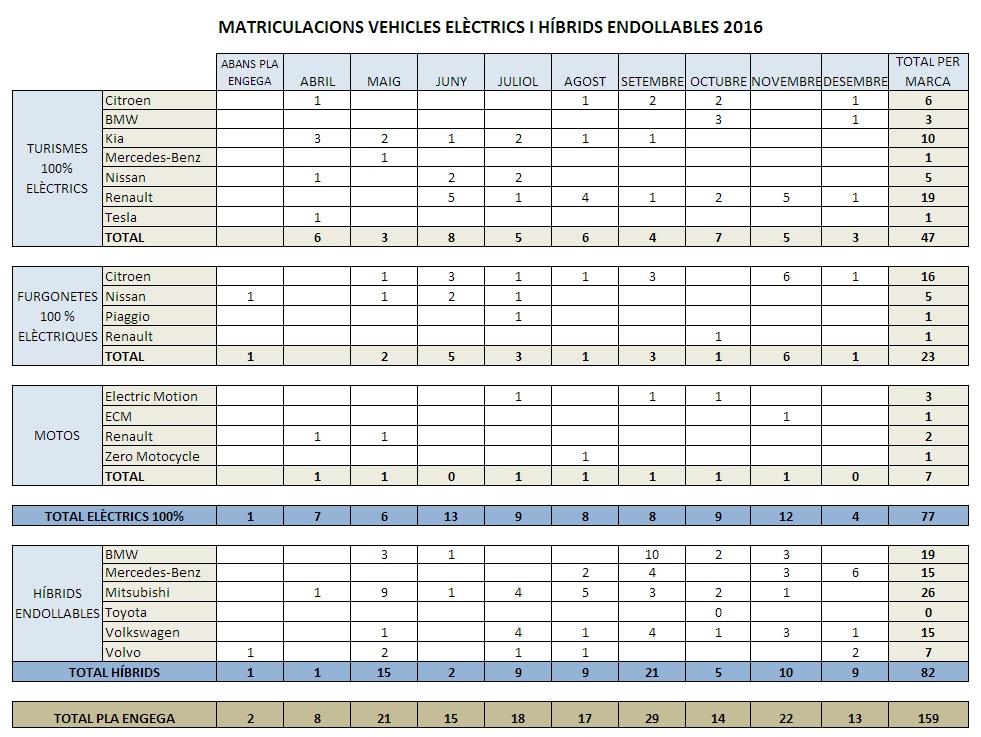 Matriculaciones de vehículos eléctricos resultado del plan de ayudas de Andorra en 2016