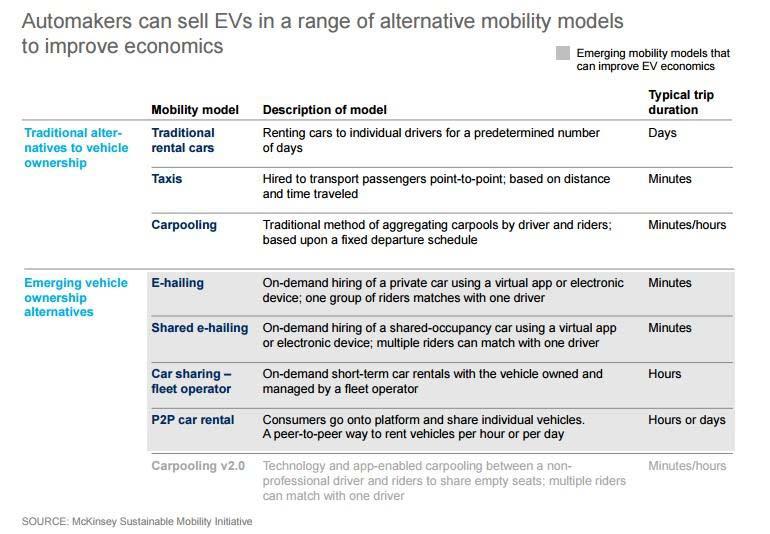 Modelos de negocio alternativos para los fabricantes de automóviles