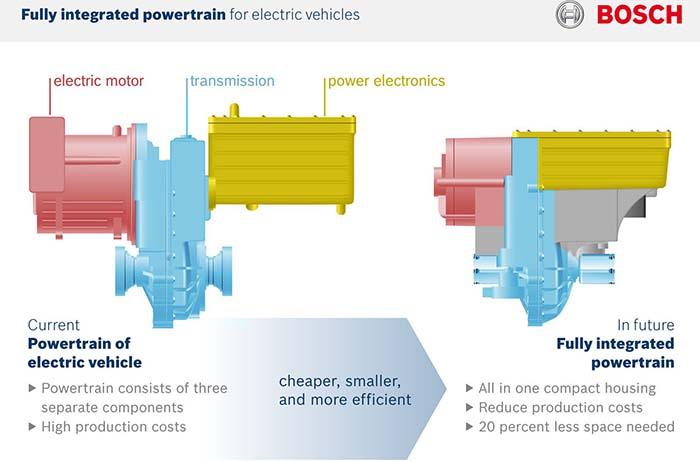 Sistema de propulsión totalmente integrado en las nuevas unidades de accionamiento eléctrico de Bosch