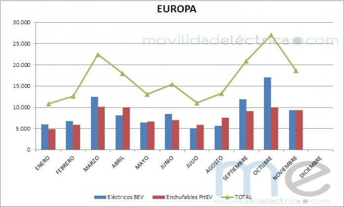 200.000 vehículos eléctricos vendidos en Europa en 2016
