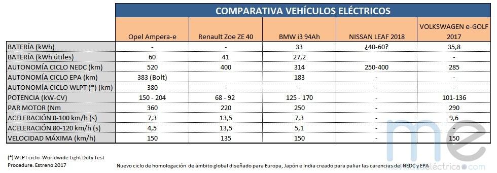 Características del Opel Ampera-e y comparativa con sus rivales