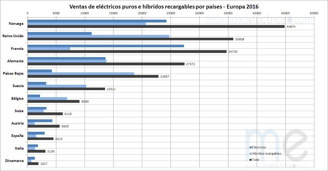 Matriculaciones por modelos Europa 2016