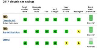 Resultados de las pruebas de seguridad del IIHS del Tesla Model S y el BMW i3