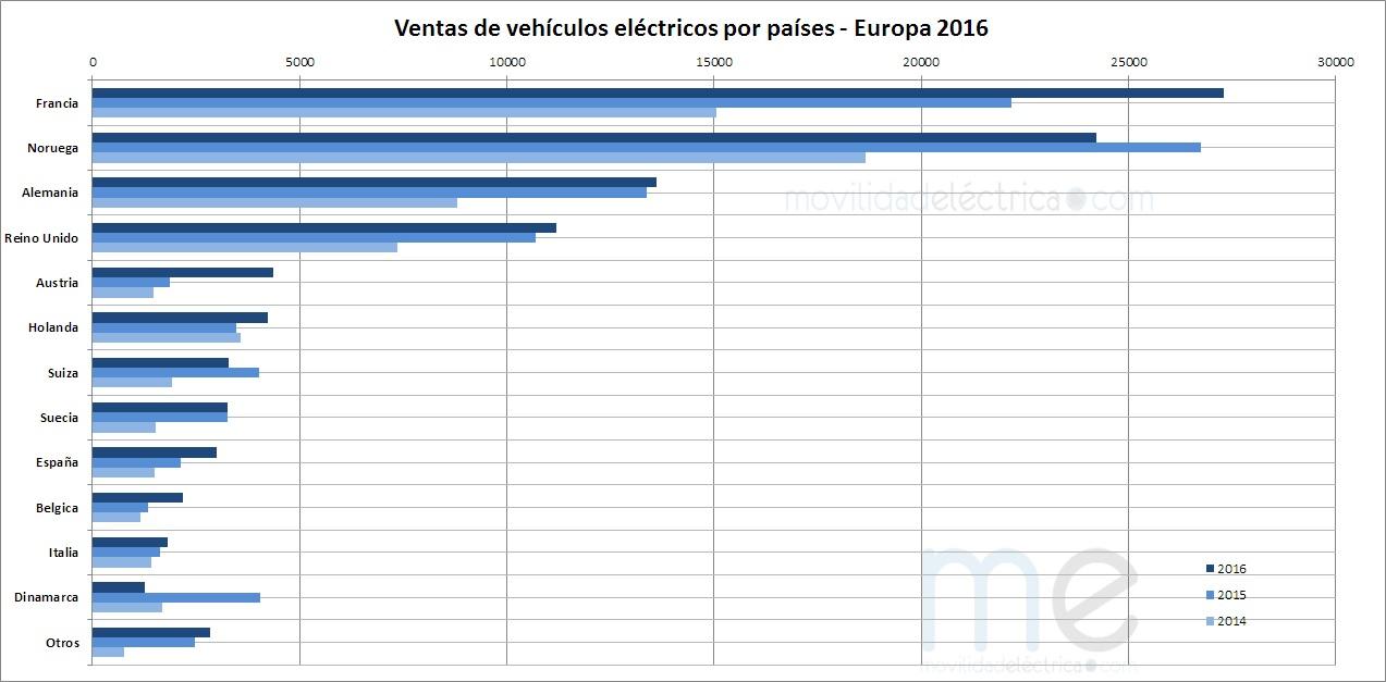Ventas de vehículos eléctricos por países Europa 2016
