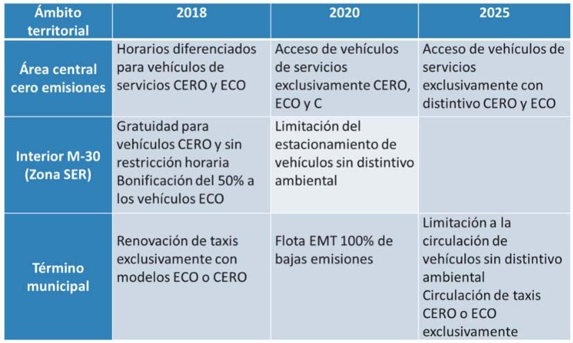 Calendario de implantación de restricciones al tráfico del Plan de Calidad del Aire de Madrid