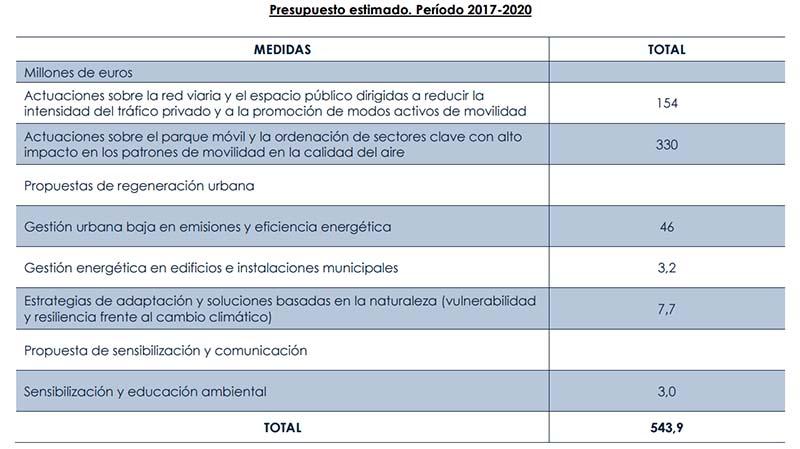 Presupuesto Plan de Calidad del Aire de Madrid hasta 2020