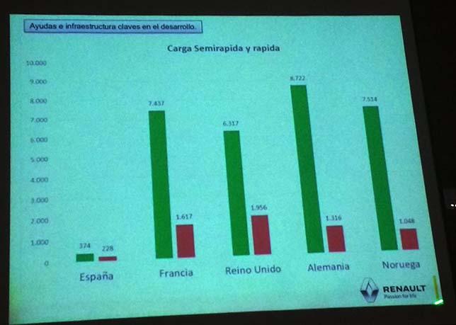Presentación de Luis Valerio en la jornada Los retos del sector- el vehículo eléctrico-Foto Jon Asin-Twitter