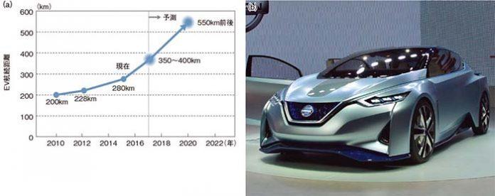 El nuevo Nissan Leaf podría quedarse en 400 kilómetros de autonomía homologada