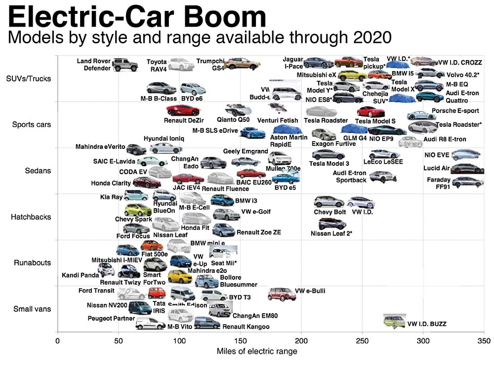 Modelos de coches eléctricos y autonomías actuales y futuros