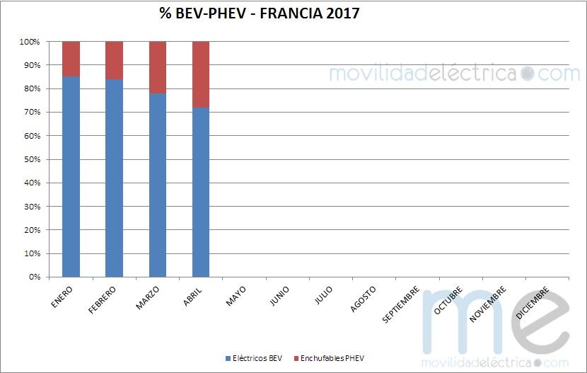 Reparto VE por tecnologías en Francia - 2017