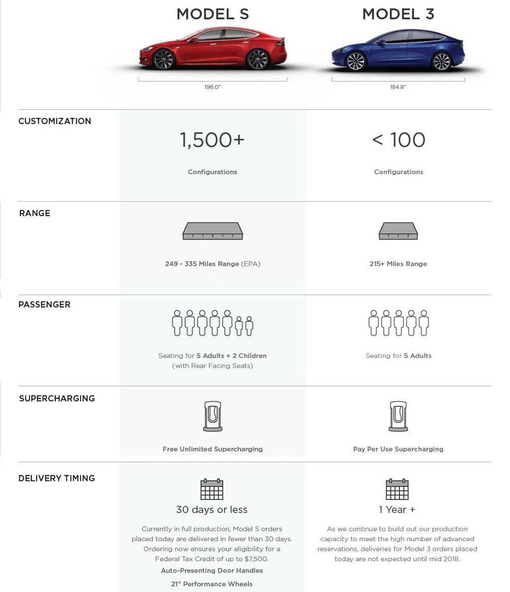 Tabla comparativa Model S-Model 3 - 2