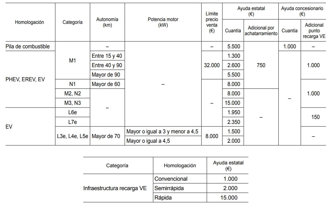 Cuantía de las ayudas del Plan Movea 2017 pra vehículos eléctricos