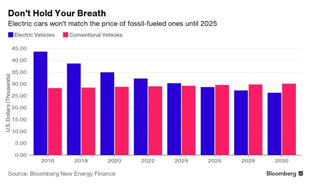 Los coches eléctricos serán más baratos que los de combustión en 2025