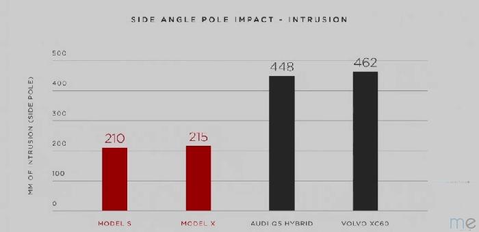 Prueba de impacto lateral contra un poste (ME)