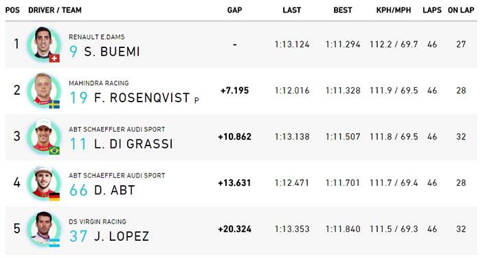 Resultado de la segunda carrera del ePrix de Berlín
