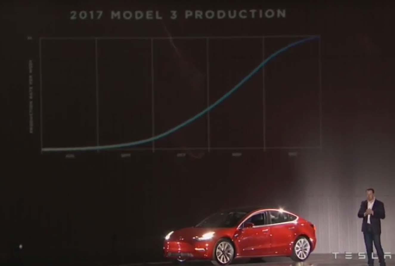 Así será el ritmo de producción del Model 3, 5000 unidades a la semana en diciembre