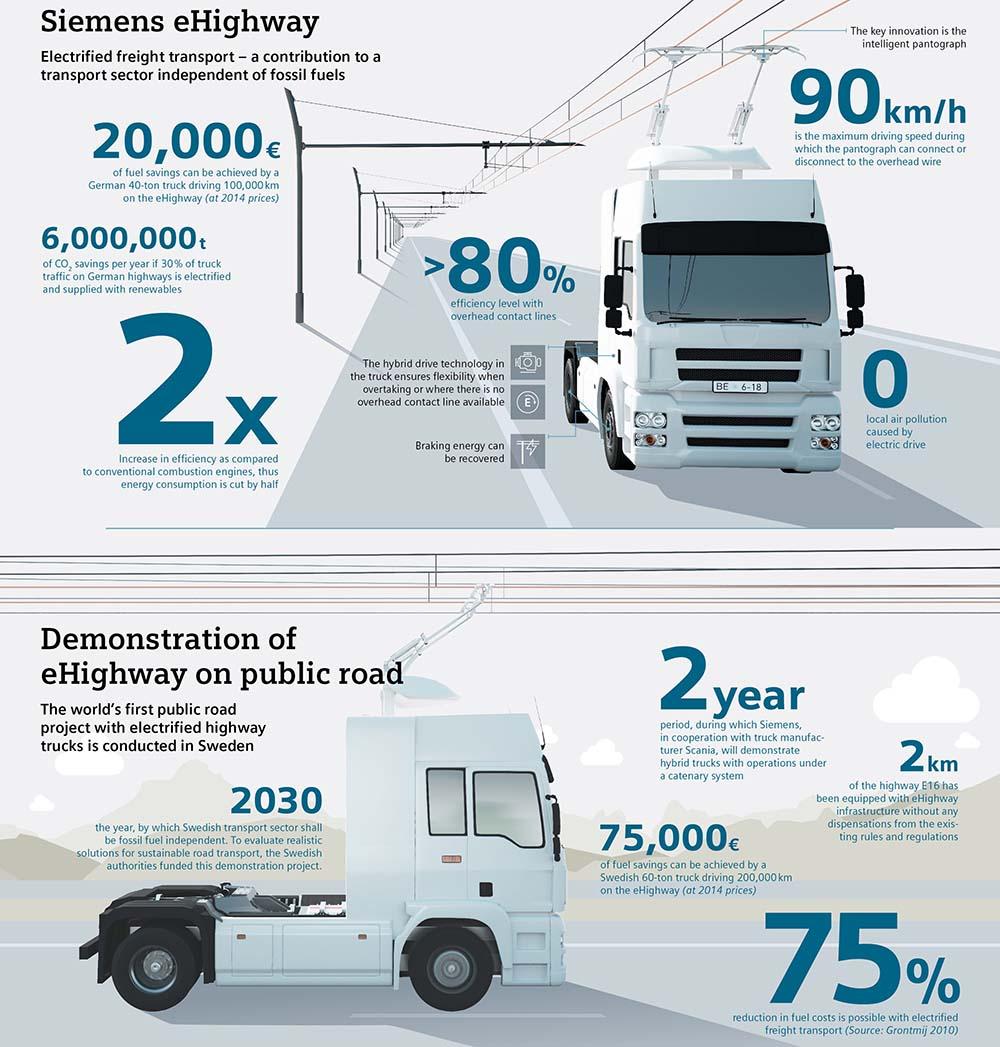 Infografía de la nueva eHighway de Siemens