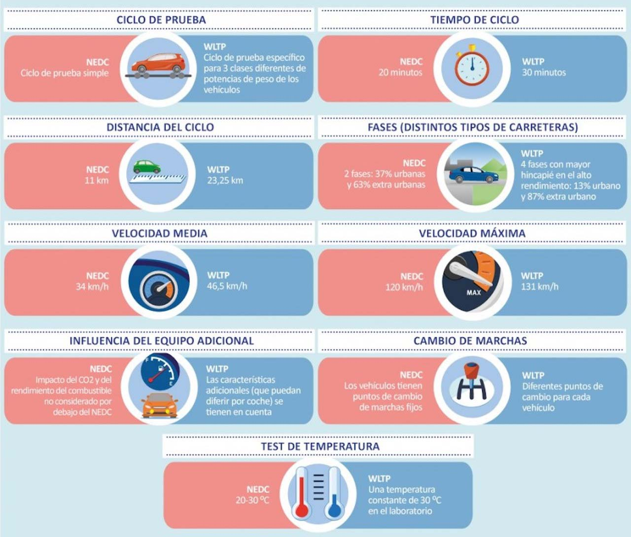 Características del nuevo ciclo de homologacion WLTP