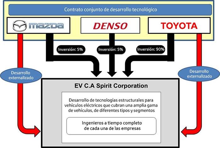 Contrato conjunto de desarrollo tecnológico de Mazda, Denso y Toyota