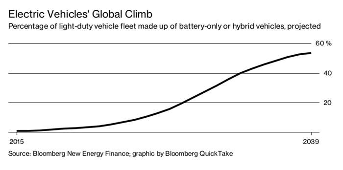 Previsión de crecimiento de vehículos eléctricos e híbridos enchufables en China - Fuente Bloomberg