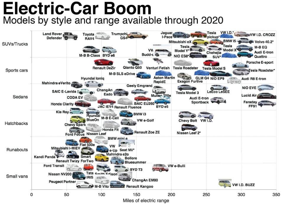 Previsión de modelos eléctricos en 2020