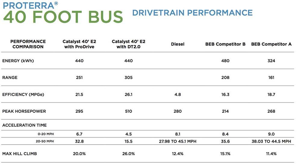 Características del DuoPower de Proterra