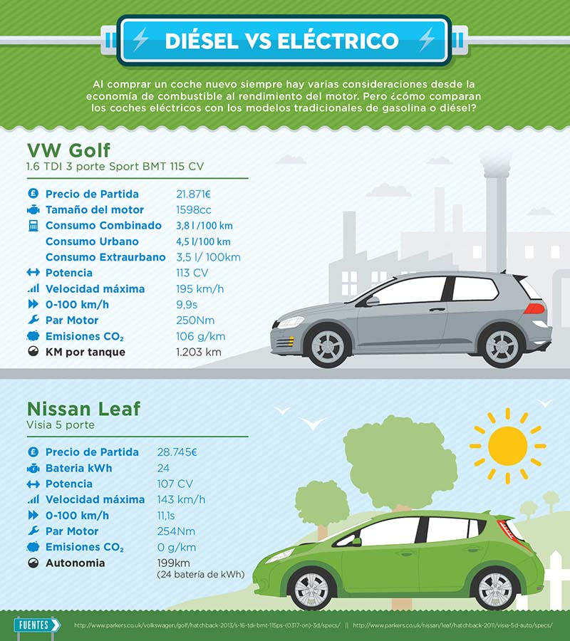 Comparativa VW Golf vs Nissan Leaf - Infografía Seguros Halo